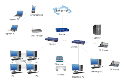 Networking & IT Infrastructure Setup